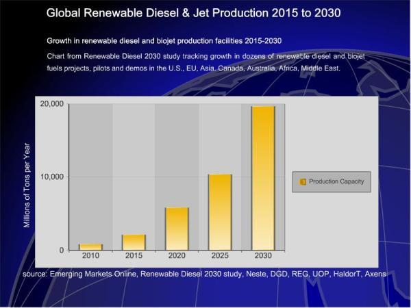 forecast from Renewable Diesel & SAF 2020, Vol 2 Study