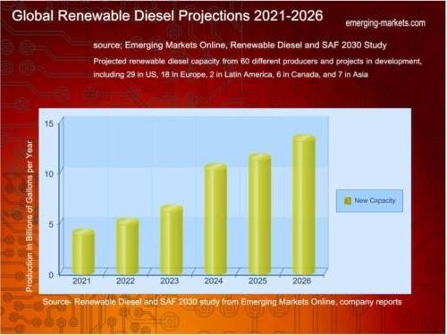 2030RENEWABLEDIESELGLOBALFORECAST20212026