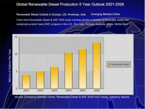 Global Renewable DIesel Forecast 2021-2026