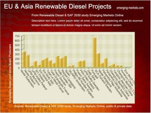EU AND ASIA RENEWABLE DIESEL PROJECTS GRAPH